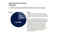 Total investment volume HafenCity